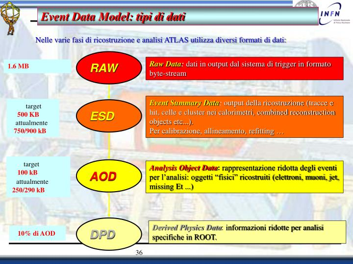Event Data Model: tipi di dati