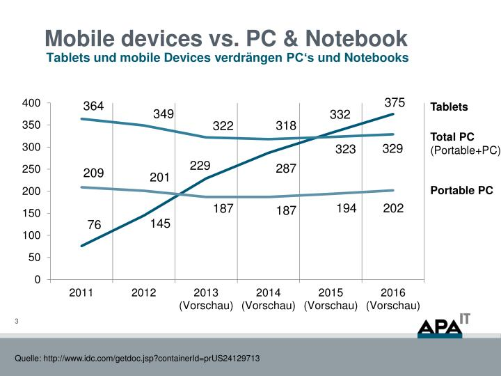 Mobile devices vs pc notebook