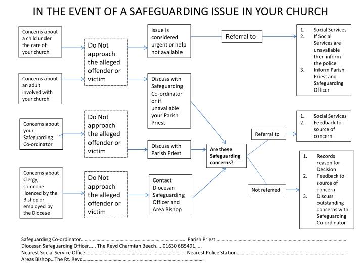 in the event of a safeguarding issue in your church n.