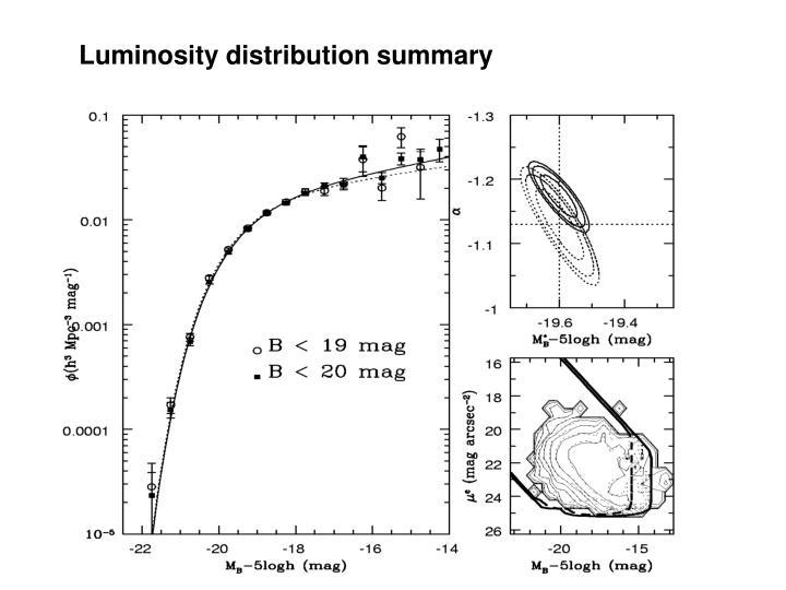 Luminosity distribution summary