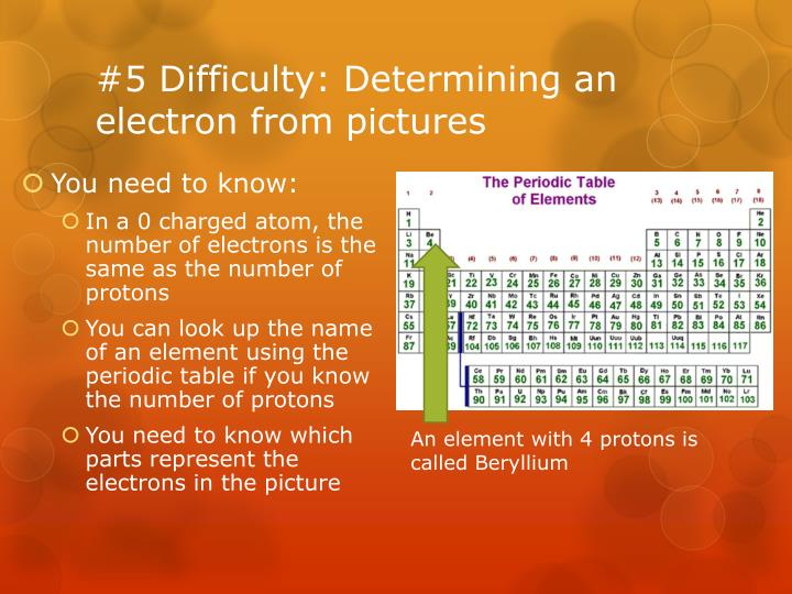 #5 Difficulty: Determining an electron from pictures