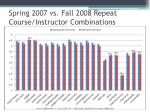 spring 2007 vs fall 2008 repeat course instructor combinations