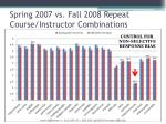 spring 2007 vs fall 2008 repeat course instructor combinations1
