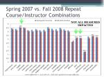 spring 2007 vs fall 2008 repeat course instructor combinations2