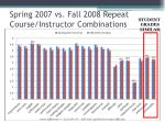 spring 2007 vs fall 2008 repeat course instructor combinations3