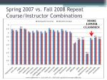 spring 2007 vs fall 2008 repeat course instructor combinations4