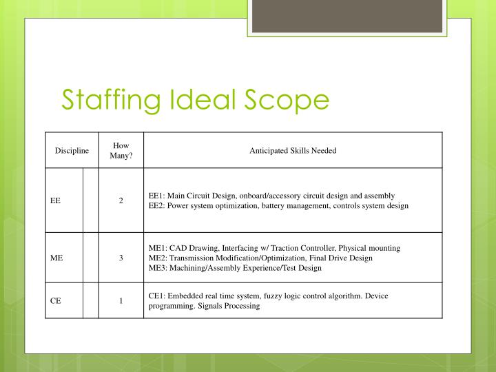Staffing Ideal Scope