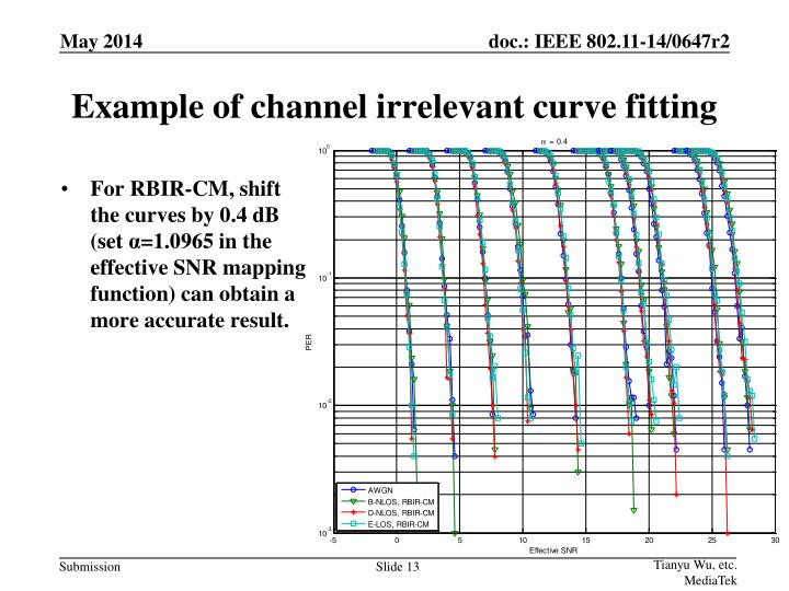 Example of channel irrelevant curve fitting