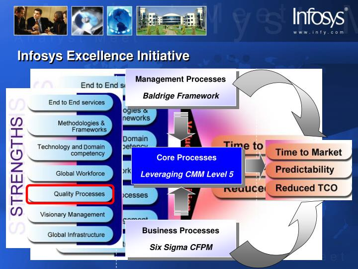 Infosys excellence initiative