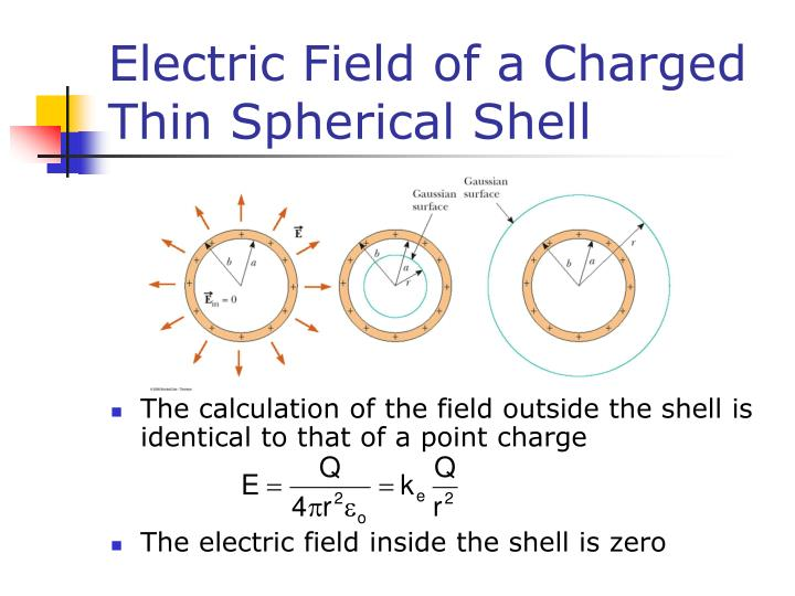 Electric Field of a Charged Thin Spherical Shell