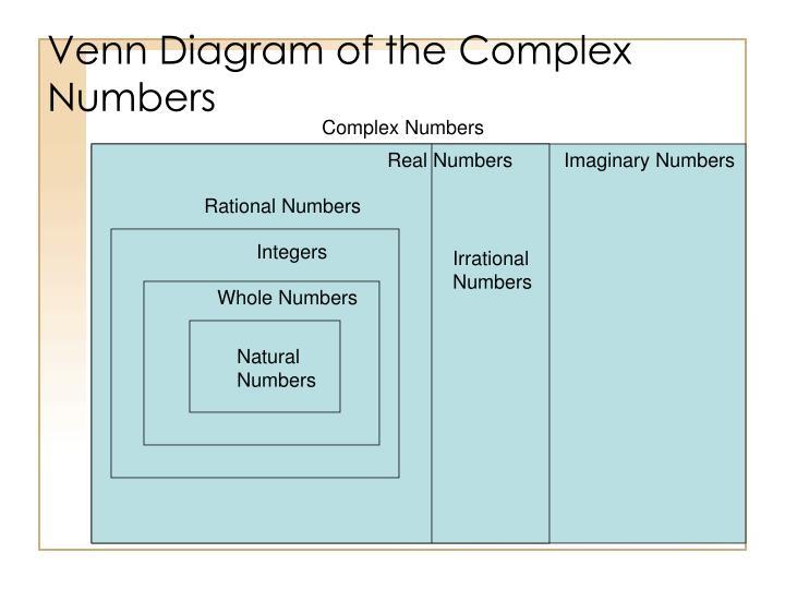 Complex Number Venn Diagram Muckeenidesign