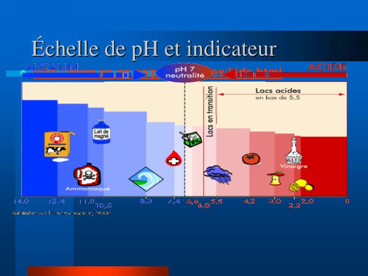 Échelle de pH et indicateur