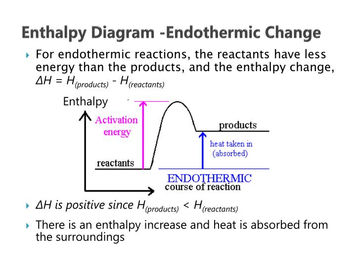 Enthalpy Diagram -Endothermic Change
