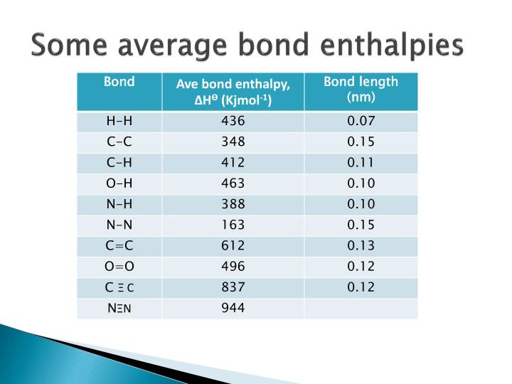 Some average bond enthalpies