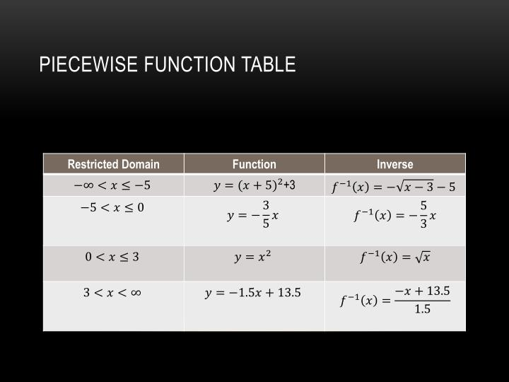 Piecewise Function Table