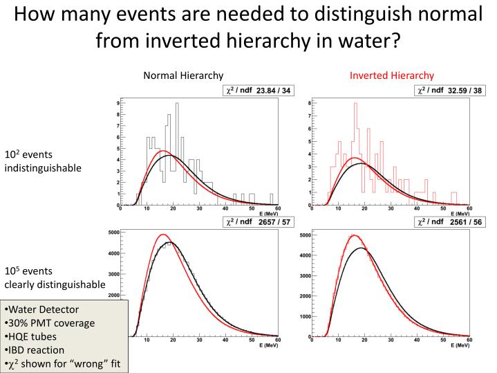 How many events are needed to distinguish normal from inverted hierarchy in water?