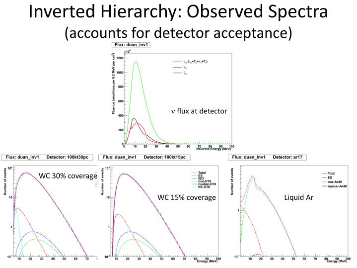 Inverted Hierarchy: Observed Spectra