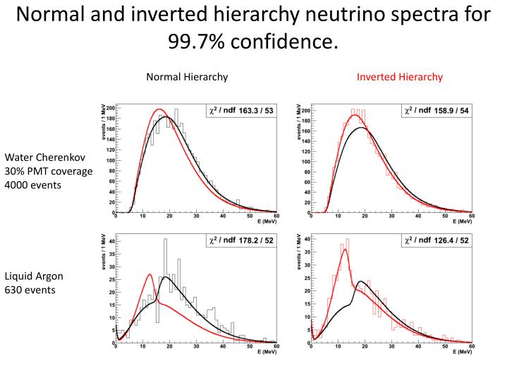 Normal and inverted hierarchy neutrino spectra for 99.7% confidence.