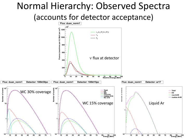 Normal Hierarchy: Observed Spectra