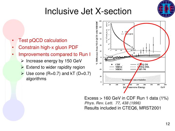 Inclusive Jet X-section