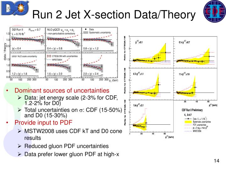 Run 2 Jet X-section Data/Theory