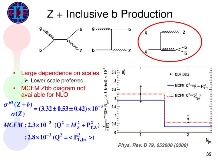 Z + Inclusive b Production