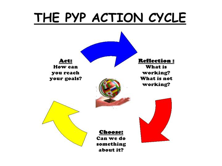 THE PYP ACTION CYCLE