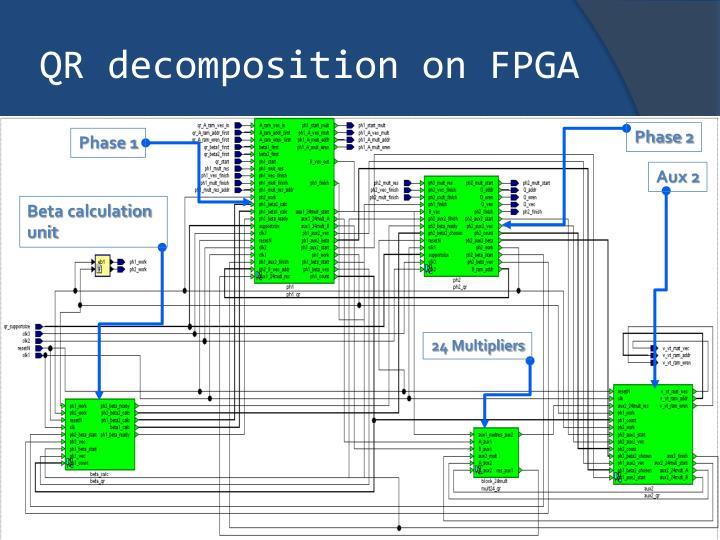 QR decomposition on FPGA