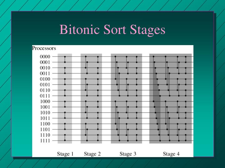Bitonic Sort Stages
