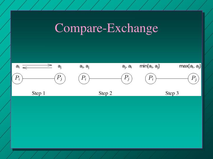 Compare-Exchange