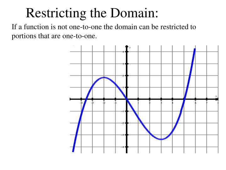 Restricting the Domain: