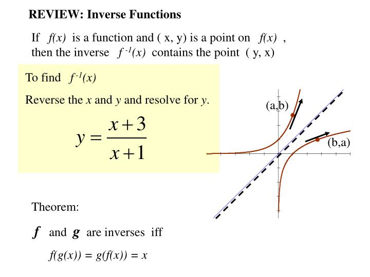 Review inverse functions