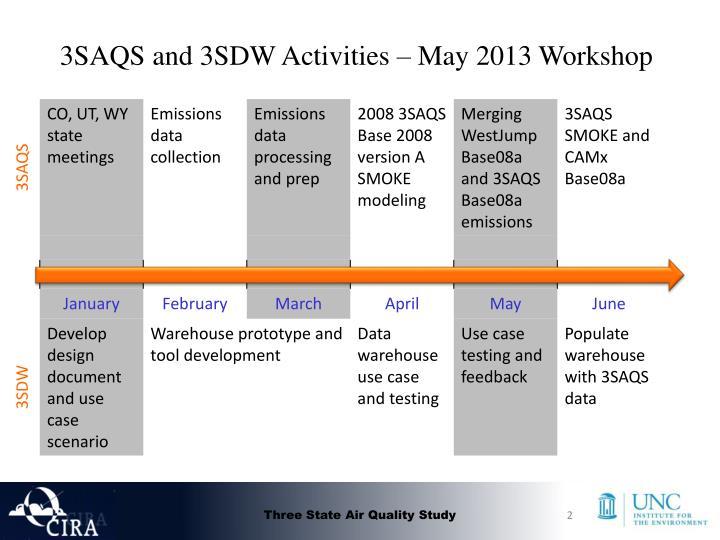 3saqs and 3sdw activities may 2013 workshop