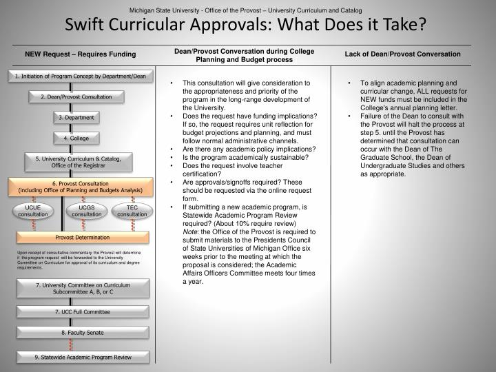 Swift curricular approvals what does it take