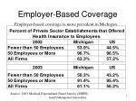 employer based coverage