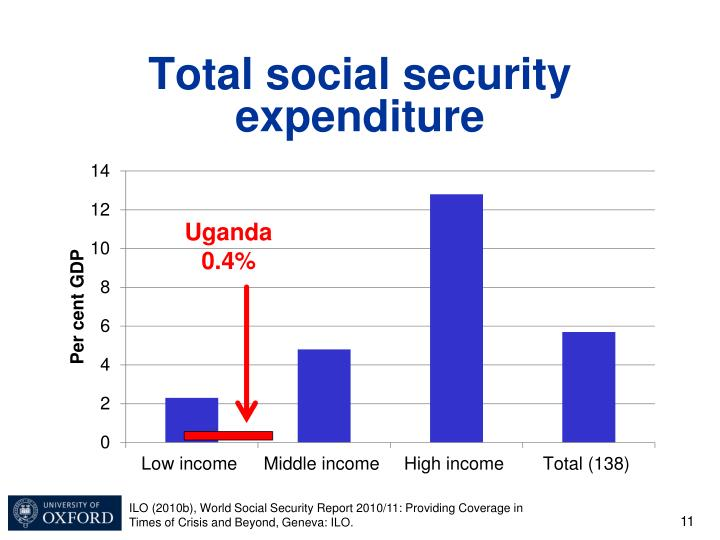 Total social security expenditure