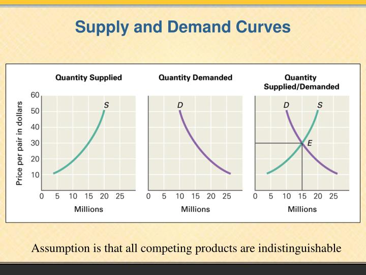 supply and demand for buying a new car Supply & demand and also buying a new car  this is alright to supply damaged cars up for sale as long as you reveal the problems to the brand-new owner one last factor to bear in mind regarding acquiring an auto on line is actually figuring in the transport price.