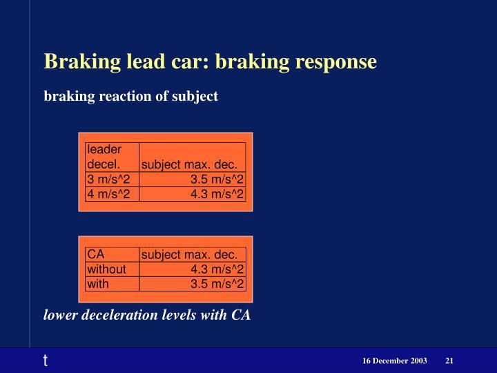 Braking lead car: braking response