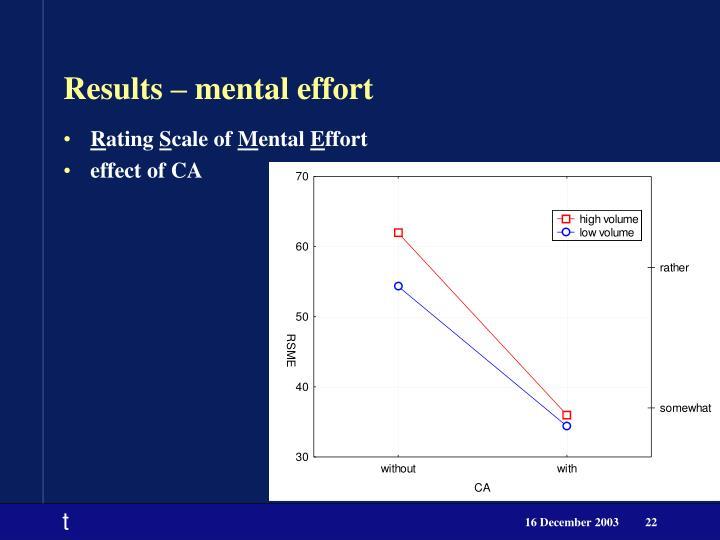 Results – mental effort