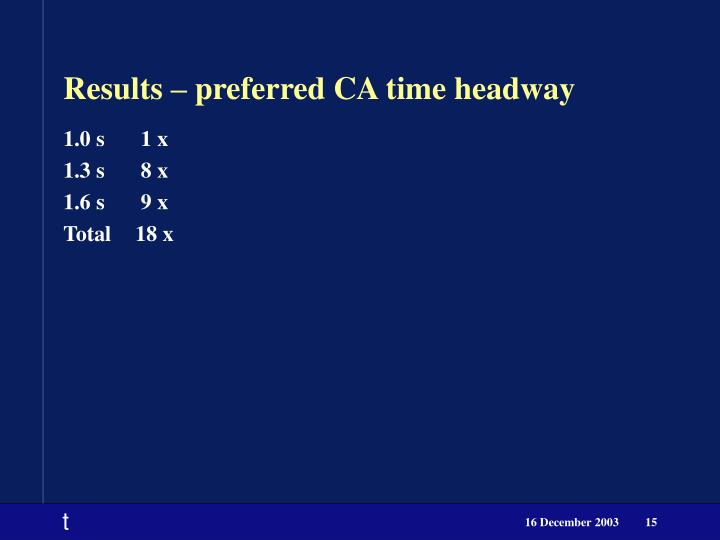 Results – preferred CA time headway