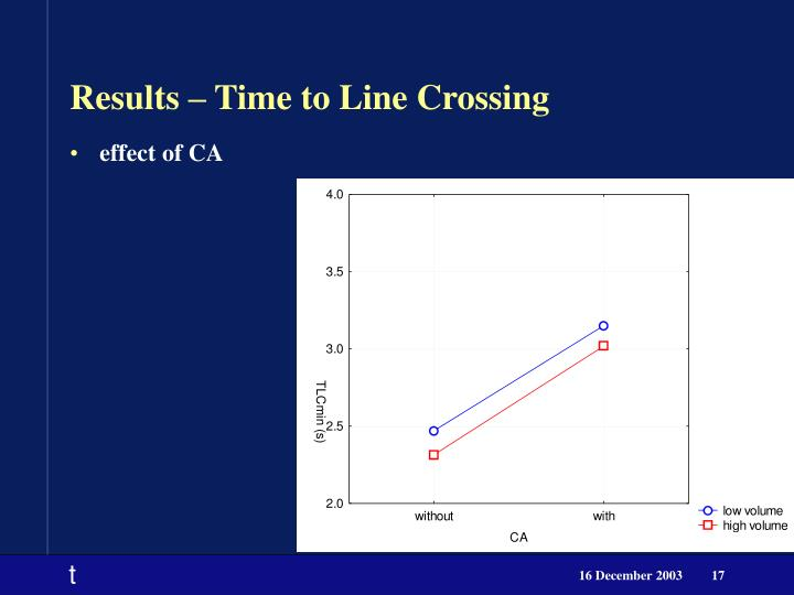 Results – Time to Line Crossing