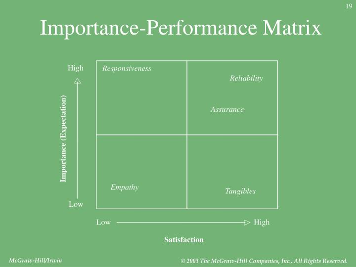 Importance-Performance Matrix