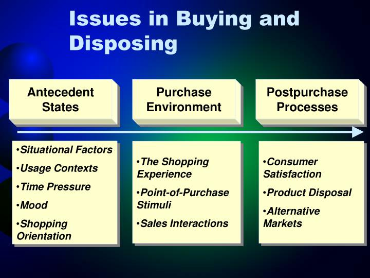 Issues in buying and disposing