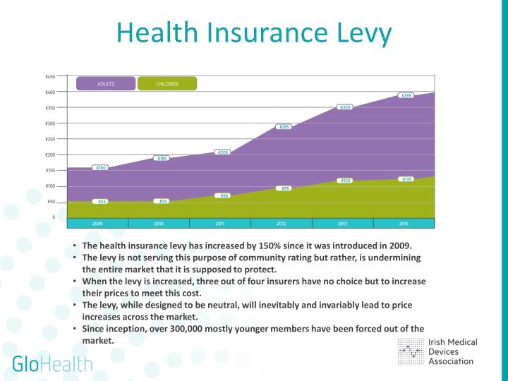 Health Insurance Levy