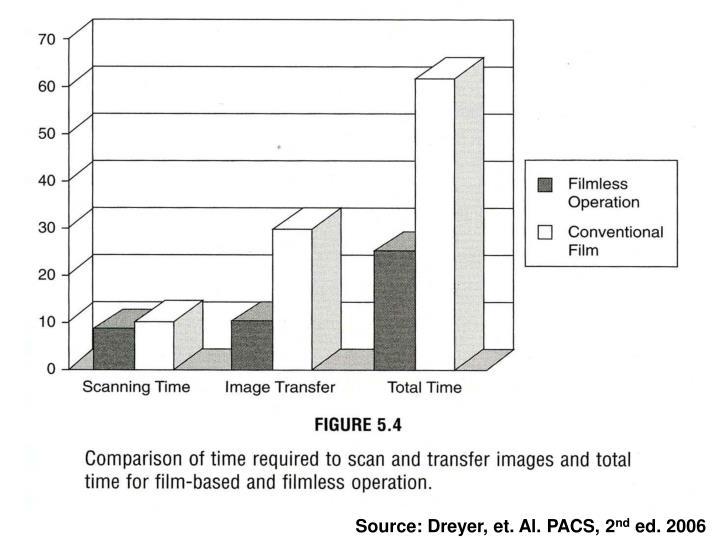 Source: Dreyer, et. Al. PACS, 2
