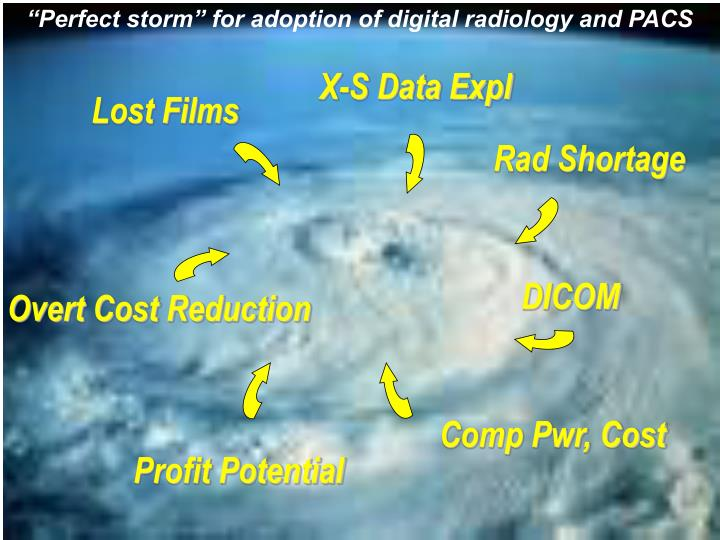 """""""Perfect storm"""" for adoption of digital radiology and PACS"""