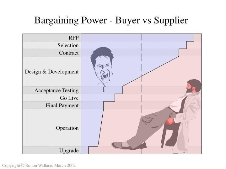 the bargaining power of buyer Porter's five forces of buyer bargaining power refers to the pressure consumers can exert on businesses to get them to provide higher quality products, better customer service, and lower prices when analyzing the bargaining power of buyers, conduct the industry analysis from the seller's perspective.