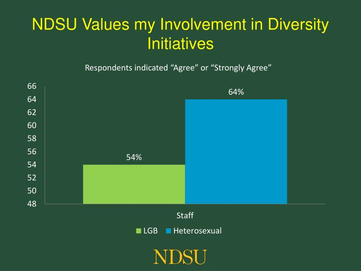 NDSU Values my Involvement in Diversity Initiatives