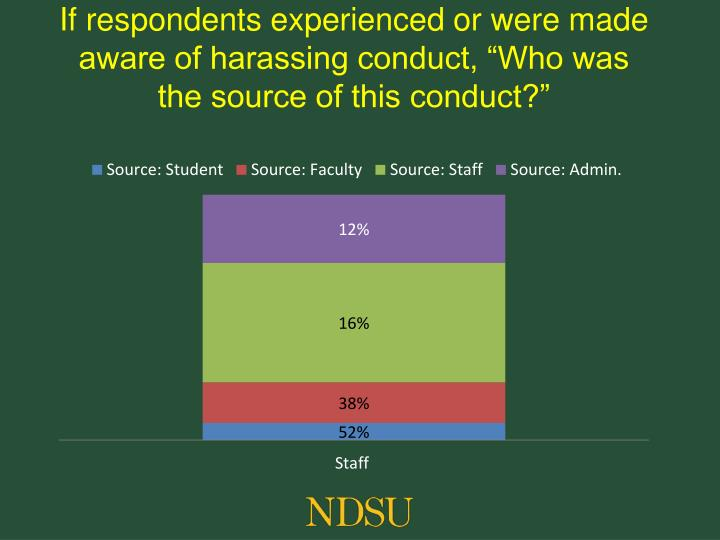 """If respondents experienced or were made aware of harassing conduct, """"Who was the source of this conduct?"""""""