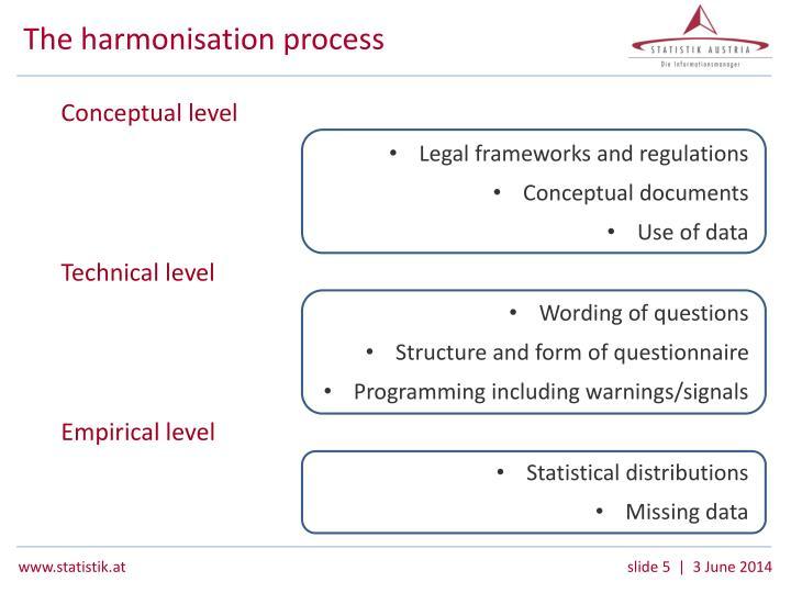 The harmonisation process